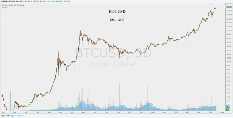 Kāpēc aug Bitcoin vērtība – SEB banka