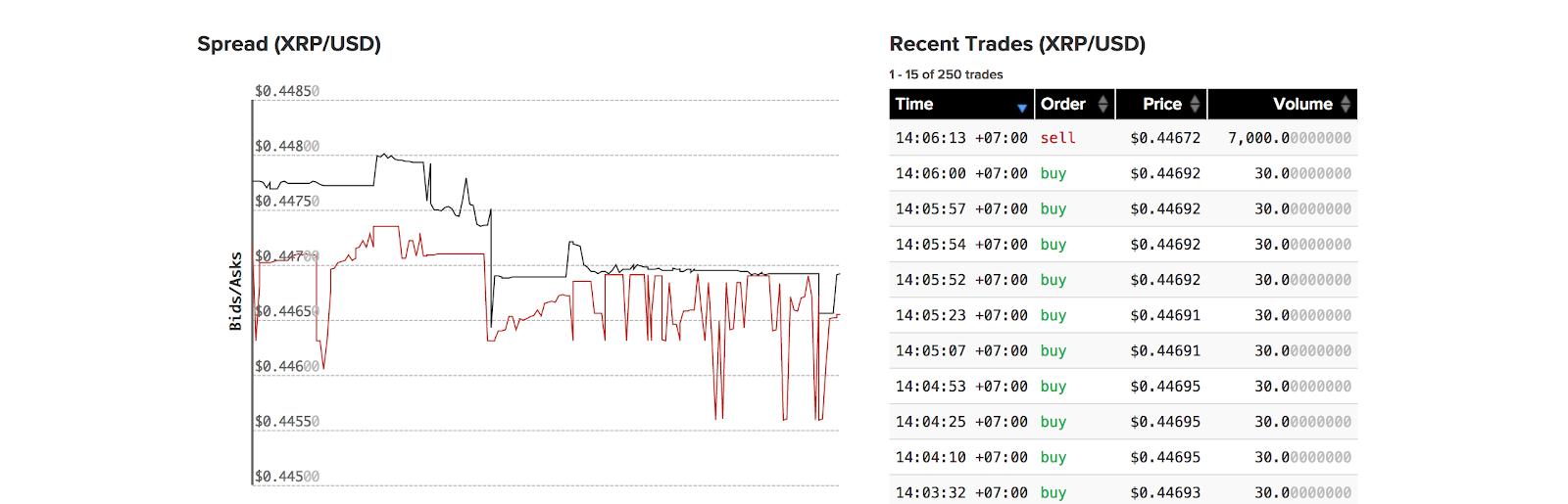 augstākais kriptovalūtu tirdzniecības kurss 1 min bināro opciju ceļvedis kā tirgot bitumenu pret gumiju