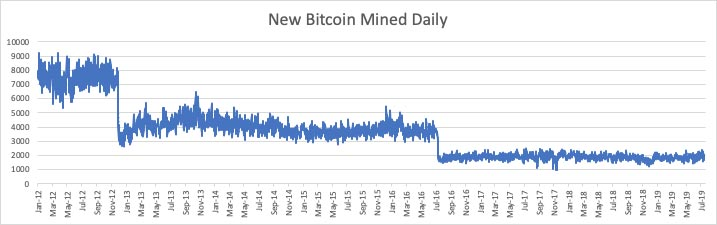 kāpēc bitcoin tirdzniecības apjomi sabruka 2021. gadā? bot tirdzniecība kriptonauda