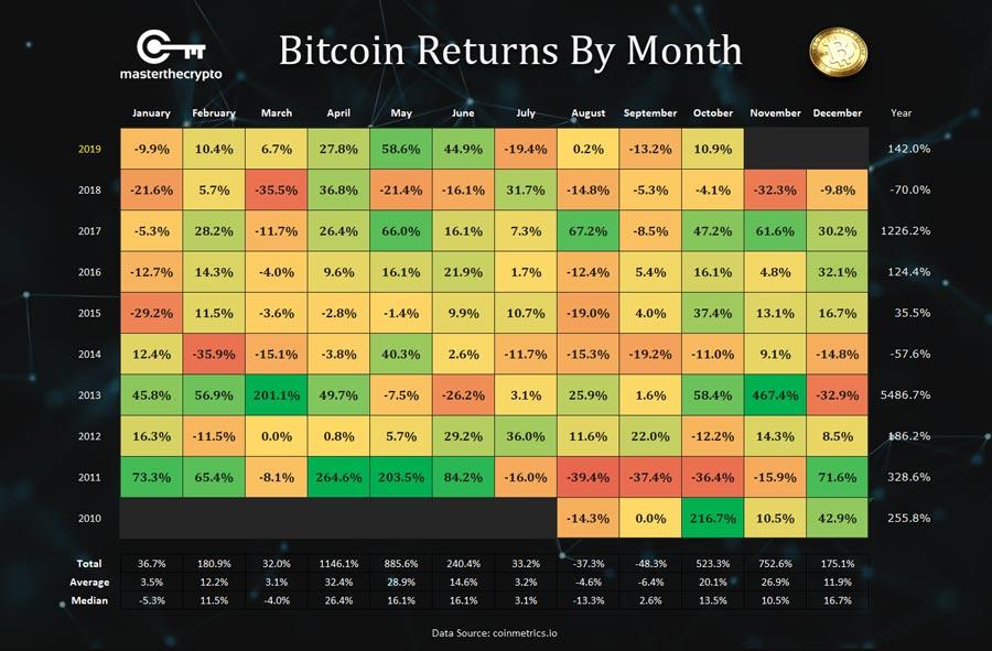 neironu neto bitcoin tirdzniecba bitcoin investīciju skaitļi