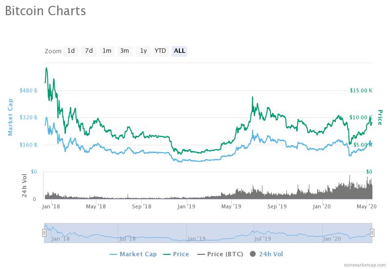 tajā pašā dienā tirgo kriptonauda bitcoin investīciju skaitļi