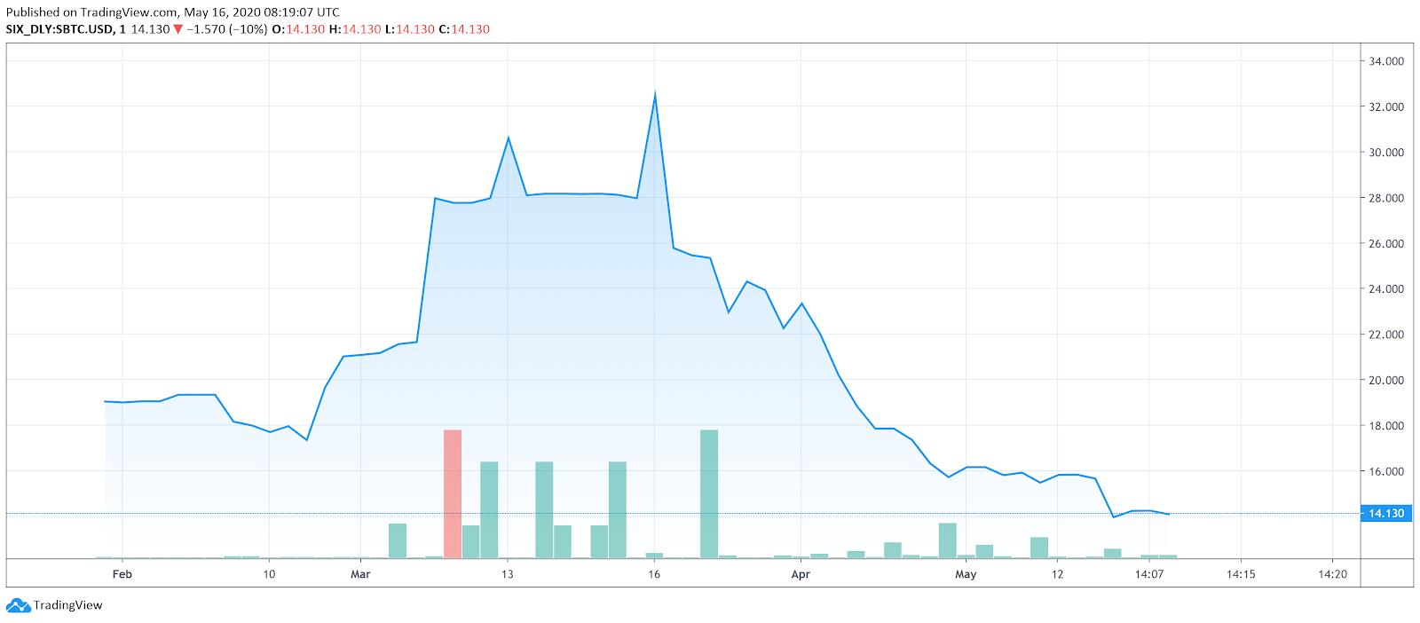 Stikla kastes: bitcoin investīcijas un reālā laika pārredzamība