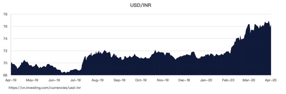 Konvertuoti Bitcoins (BTC) ir Indijos rupijomis (INR) : Valiuta valiutų keitimo kurso skaičiuoklė