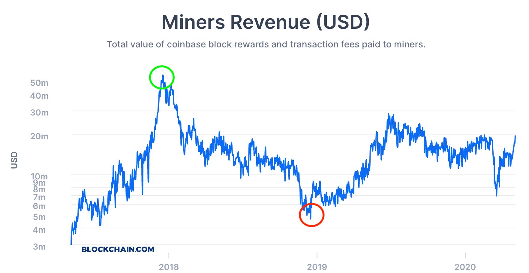bitcoin pramonės analizė