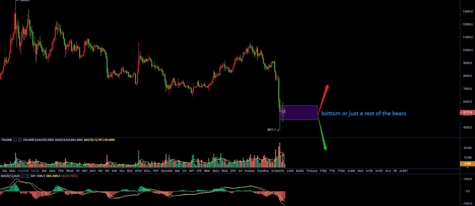 bitcoin tirdzniecības apjoms ir samazinājies