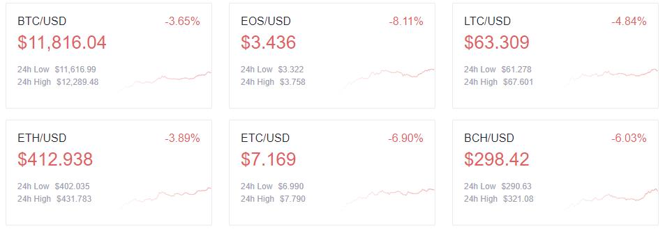 peržiūrėkite btc rinkų