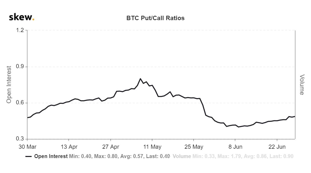 Bitcoin notīra bīstamo lāču krustu pēc tam, kad Fed tur stabilu cenu