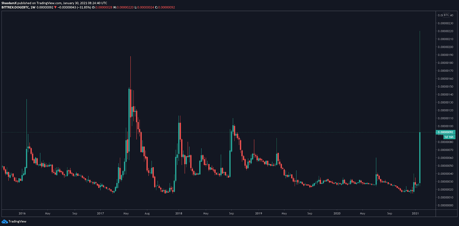 bitcoin siurblys ir sąvartynas tradingview btc xlm