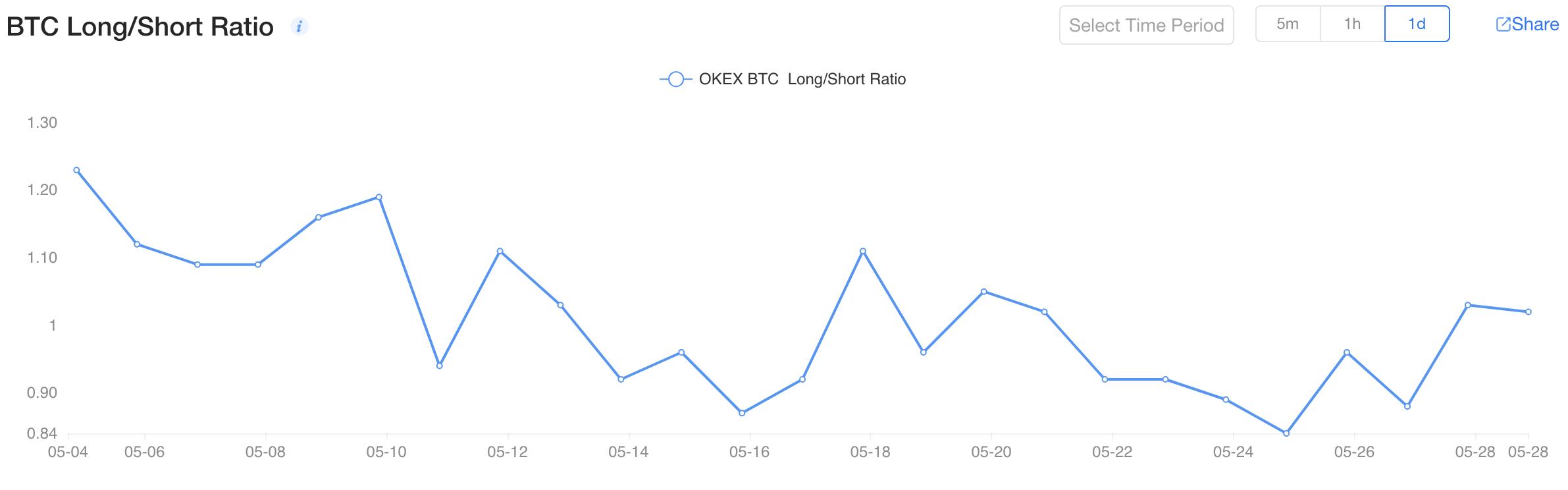 bitcoin ateities sandorių rinkos avarijos)