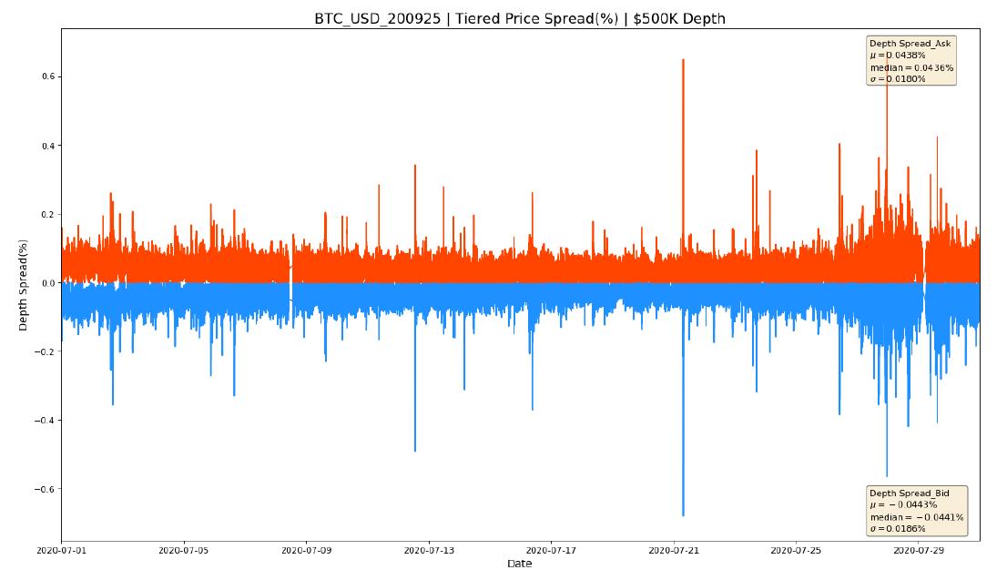 BTC maržētā mijmaiņas dominance uzsver Bullish Crypto Market