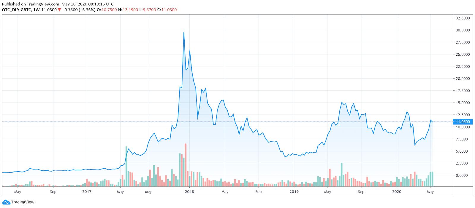 Etoro bitcoin tirdzniecbas vietnes