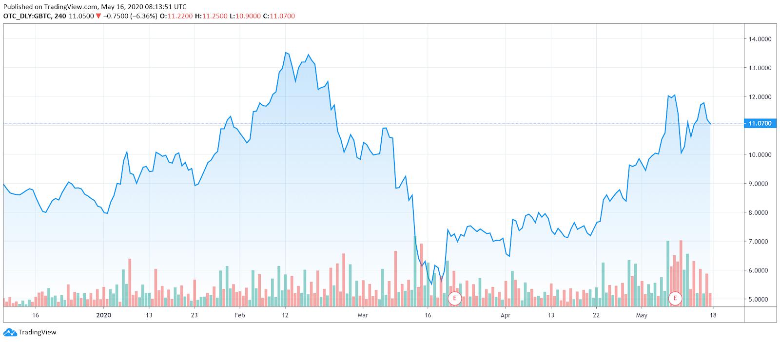 bitcoin investīcijas četri
