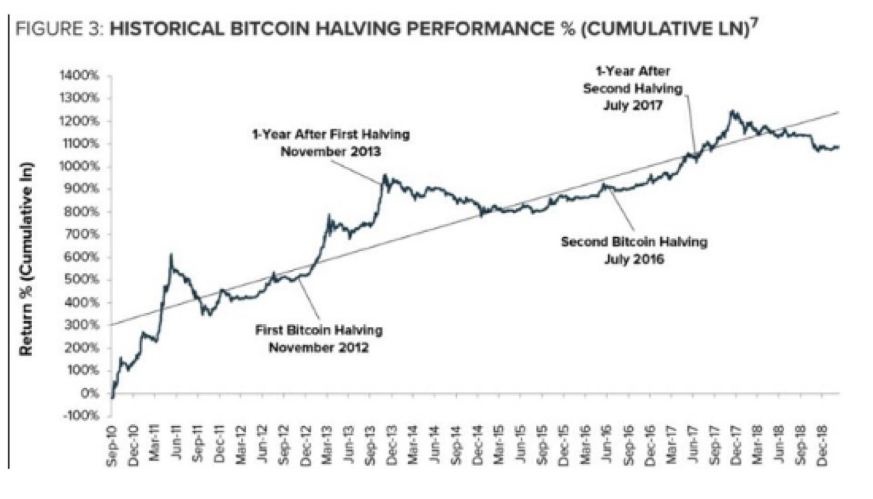 bitcoin bloko atlygio perpus