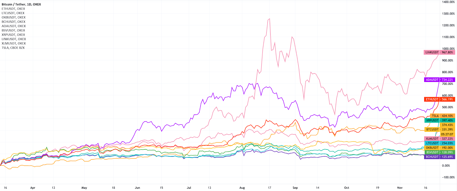bitcoins tiek uzskatīts par ieguldījumu ieguldot valore bitcoin