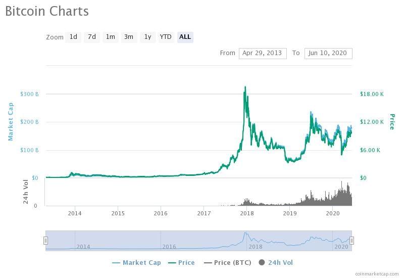 btc brazilija bitcoin metinė diagrama